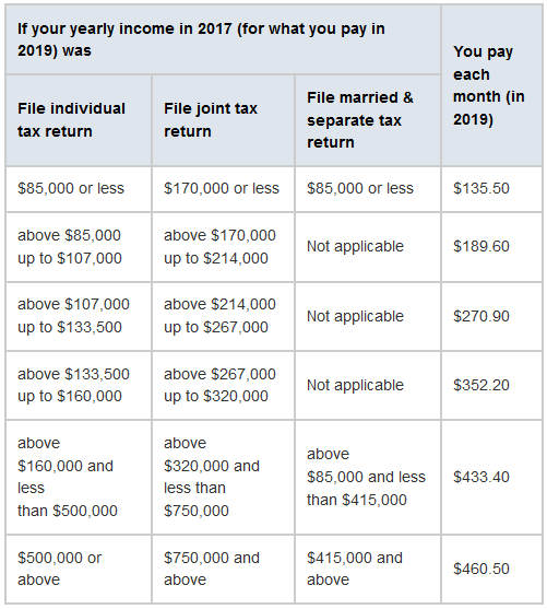 2019 Medicare and Social Security Changes